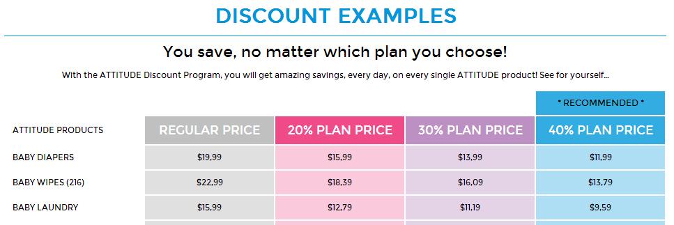 attitide discount