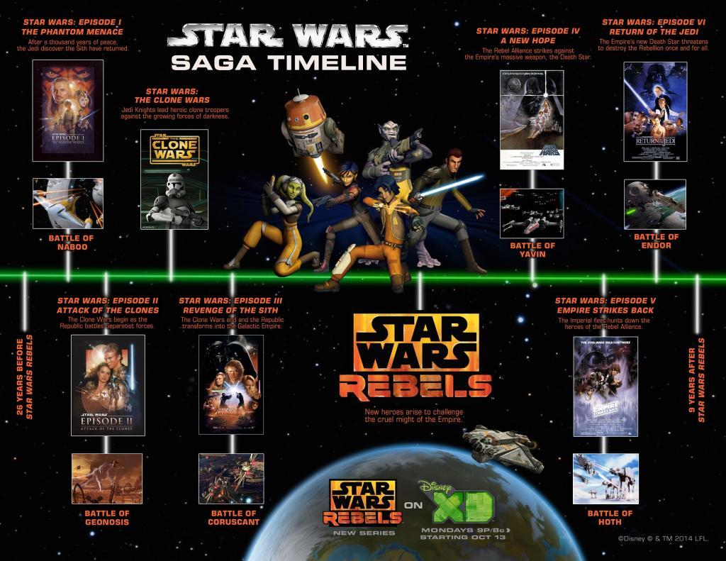 0-STAR WARS REBELS Timeline