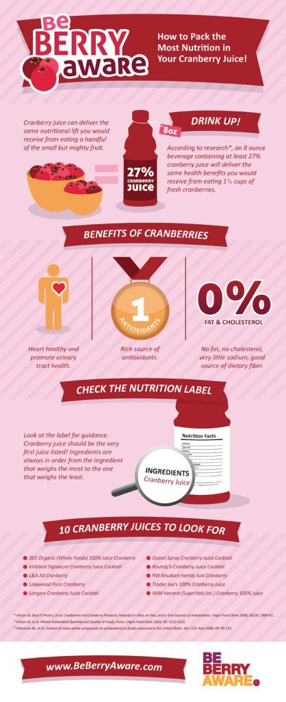 Cranberries_Infographic