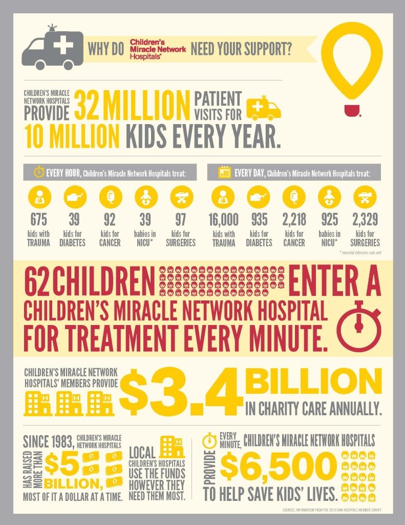 Help Children's Miracle Network Hospitals provide comfort, treatment, and hope